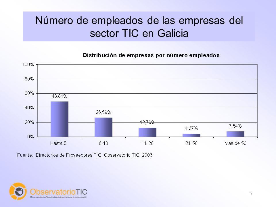 7 Número de empleados de las empresas del sector TIC en Galicia