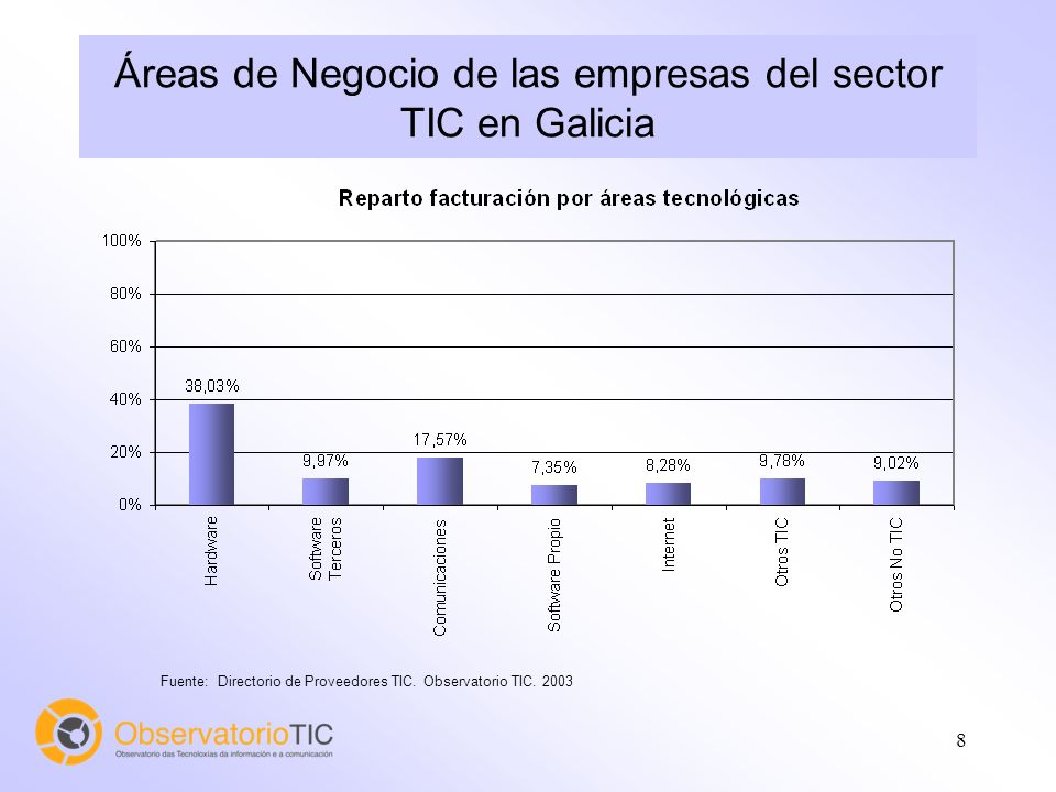 8 Áreas de Negocio de las empresas del sector TIC en Galicia Fuente: Directorio de Proveedores TIC.