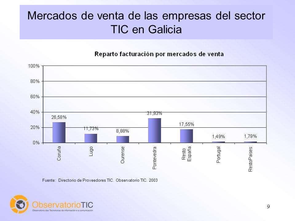 9 Mercados de venta de las empresas del sector TIC en Galicia