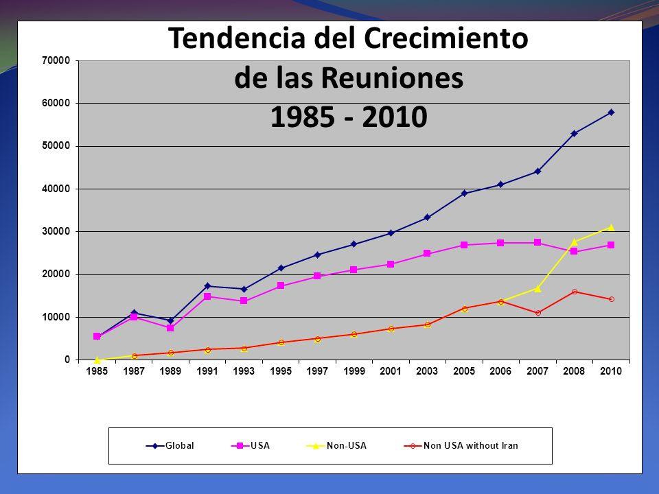 Tendencia del Crecimiento de las Reuniones 1985 - 2010