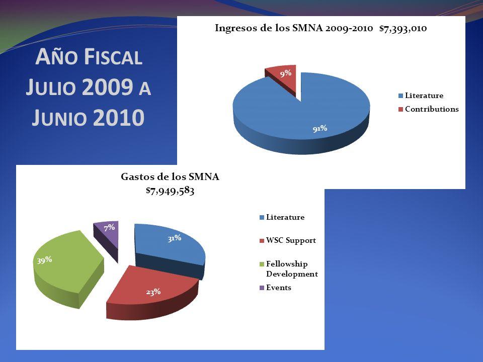 A ÑO F ISCAL J ULIO 2009 A J UNIO 2010