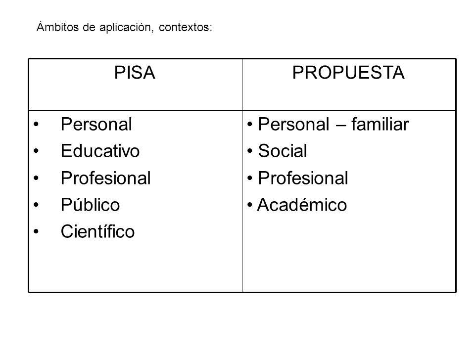 Ámbitos de aplicación, contextos: Personal – familiar Social Profesional Académico Personal Educativo Profesional Público Científico PROPUESTAPISA