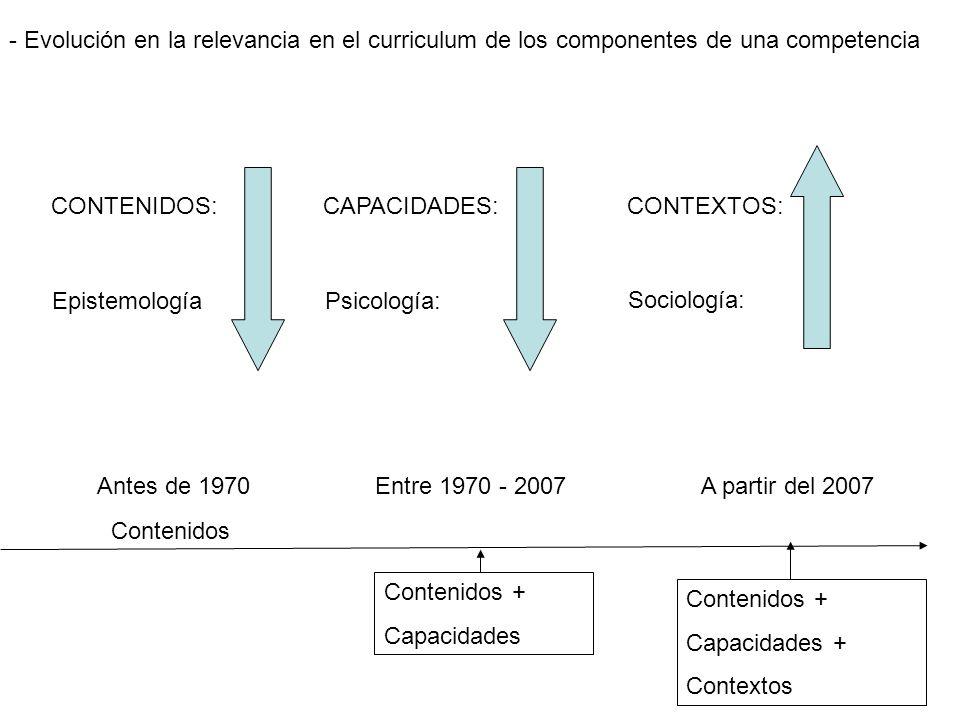 CONTENIDOS:CAPACIDADES: CONTEXTOS: EpistemologíaPsicología: Sociología: Antes de 1970Entre 1970 - 2007A partir del 2007 - Evolución en la relevancia en el curriculum de los componentes de una competencia Contenidos Contenidos + Capacidades Contenidos + Capacidades + Contextos