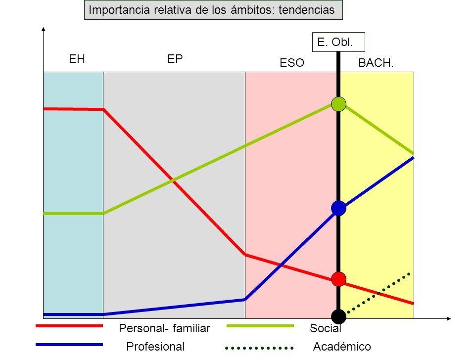 EHEP ESOBACH. Personal- familiarSocial ProfesionalAcadémico Importancia relativa de los ámbitos: tendencias E. Obl.