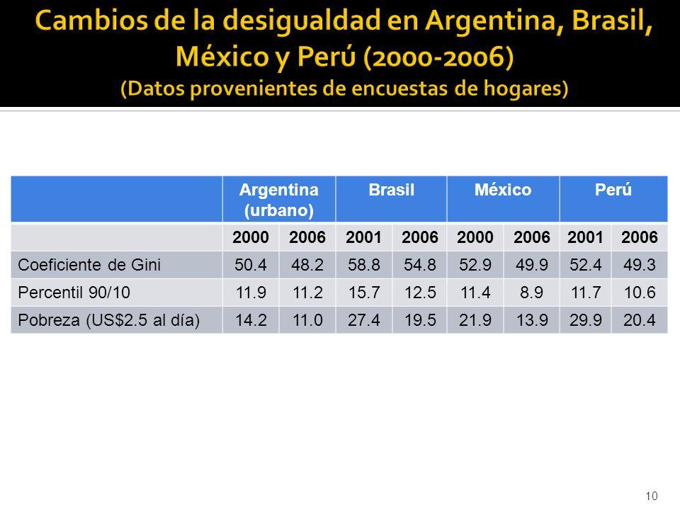 10 Argentina (urbano) BrasilMéxicoPerú 20002006200120062000200620012006 Coeficiente de Gini50.448.258.854.852.949.952.449.3 Percentil 90/1011.911.215.712.511.48.911.710.6 Pobreza (US$2.5 al día)14.211.027.419.521.913.929.920.4