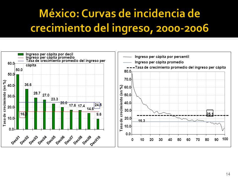 14 50.0 36.6 28.7 27.0 23.3 20.0 17.6 17.4 14.6 9.6 0.0 10.0 20.0 30.0 40.0 50.0 60.0 Decil1Decil2Decil3Decil4Decil5Decil6Decil7Decil8Decil9 Decil10 Tasa de crecimiento (en %) Ingreso per cápita por decil Ingreso per cápita promedio Tasa de crecimiento promedio del ingreso per cápita 16.3 24.5 0.0 10.0 20.0 30.0 40.0 50.0 60.0 70.0 80.0 0102030405060708090 Tasa de crecimiento (en %) Ingreso per cápita por percentil Ingreso per cápita promedio Tasa de crecimiento promedio del ingreso per cápita 16.3 25.1 100