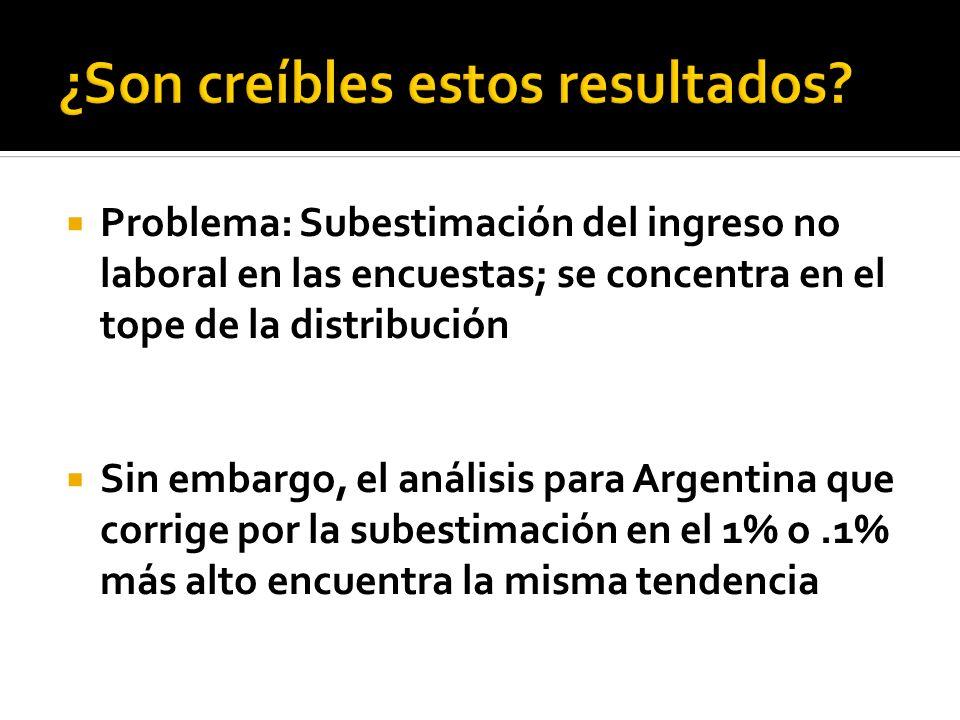 Problema: Subestimación del ingreso no laboral en las encuestas; se concentra en el tope de la distribución Sin embargo, el análisis para Argentina que corrige por la subestimación en el 1% o.1% más alto encuentra la misma tendencia