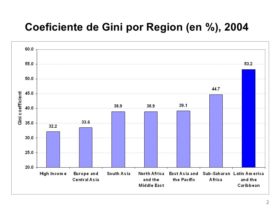 Coeficiente de Gini por Region (en %), 2004 2