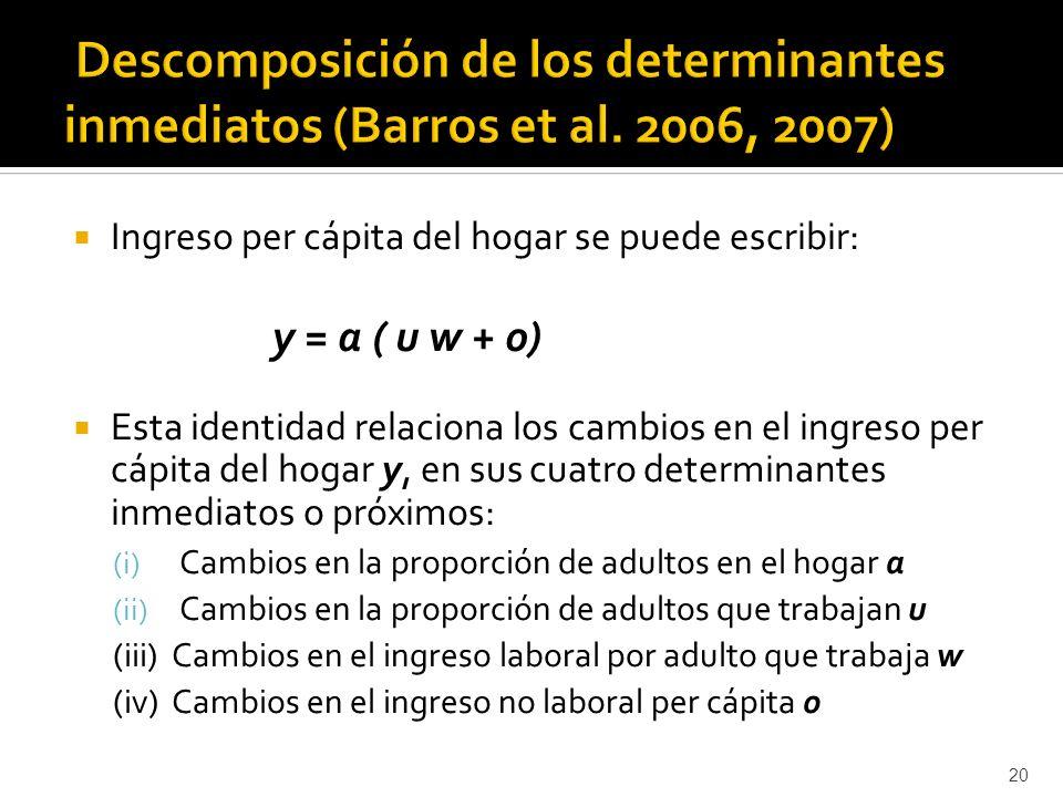 Ingreso per cápita del hogar se puede escribir: y = a ( u w + o) Esta identidad relaciona los cambios en el ingreso per cápita del hogar y, en sus cuatro determinantes inmediatos o próximos: (i) Cambios en la proporción de adultos en el hogar a (ii) Cambios en la proporción de adultos que trabajan u (iii) Cambios en el ingreso laboral por adulto que trabaja w (iv) Cambios en el ingreso no laboral per cápita o 20