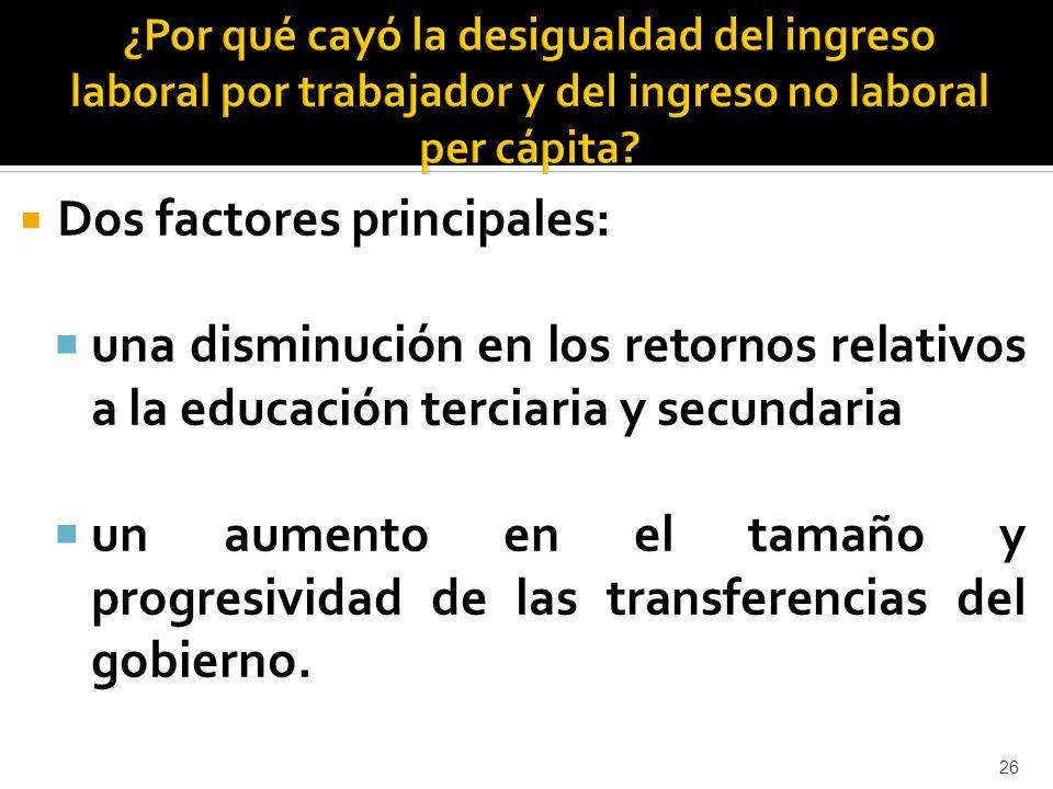Dos factores principales: una disminución en los retornos relativos a la educación terciaria y secundaria un aumento en el tamaño y progresividad de las transferencias del gobierno.
