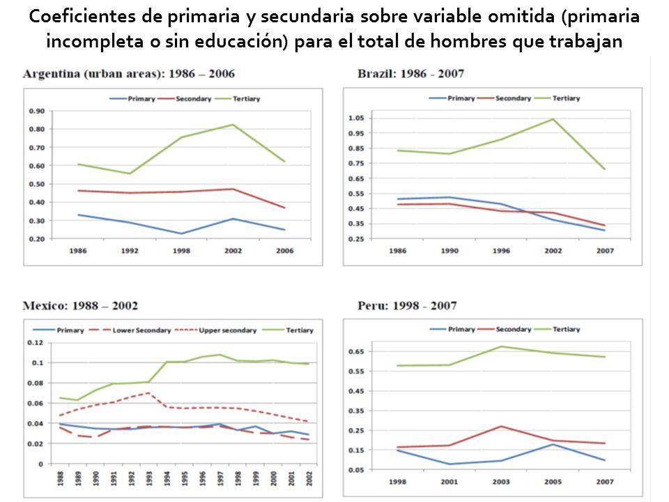 27 Coeficientes de primaria y secundaria sobre variable omitida (primaria incompleta o sin educación) para el total de hombres que trabajan