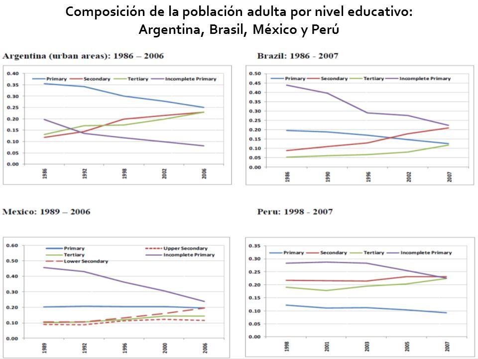 29 Composición de la población adulta por nivel educativo: Argentina, Brasil, México y Perú