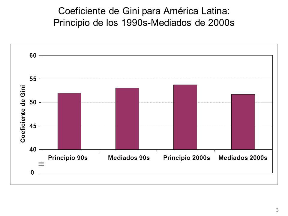 Coeficiente de Gini para América Latina: Principio de los 1990s-Mediados de 2000s 3 35 40 45 50 55 60 Principio 90sMediados 90sPrincipio 2000sMediados 2000s Coeficiente de Gini 0 =