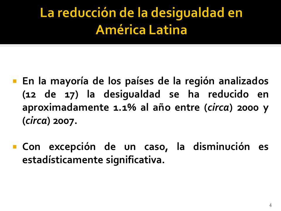 En la mayoría de los países de la región analizados (12 de 17) la desigualdad se ha reducido en aproximadamente 1.1% al año entre (circa) 2000 y (circa) 2007.