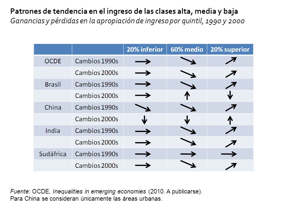 Patrones de tendencia en el ingreso de las clases alta, media y baja Ganancias y pérdidas en la apropiación de ingreso por quintil, 1990 y 2000 Fuente: OCDE, Inequalities in emerging economies (2010.