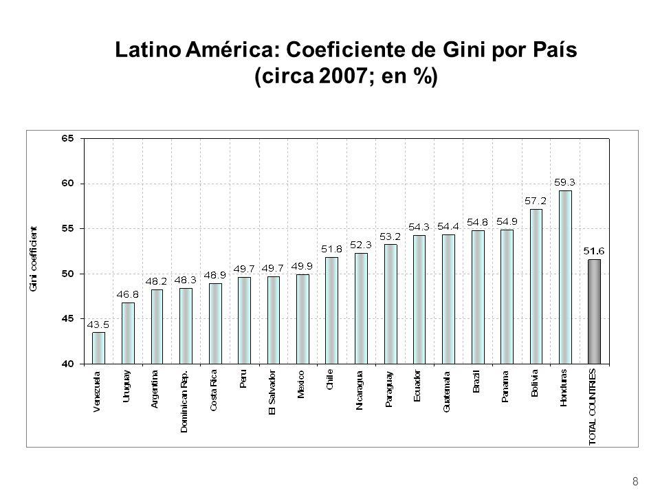 Latino América: Coeficiente de Gini por País (circa 2007; en %) 8