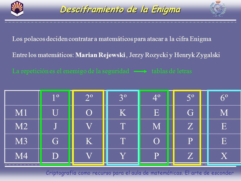 Criptografía como recurso para el aula de matemáticas. El arte de esconder Desciframiento de la Enigma Los polacos deciden contratar a matemáticos par