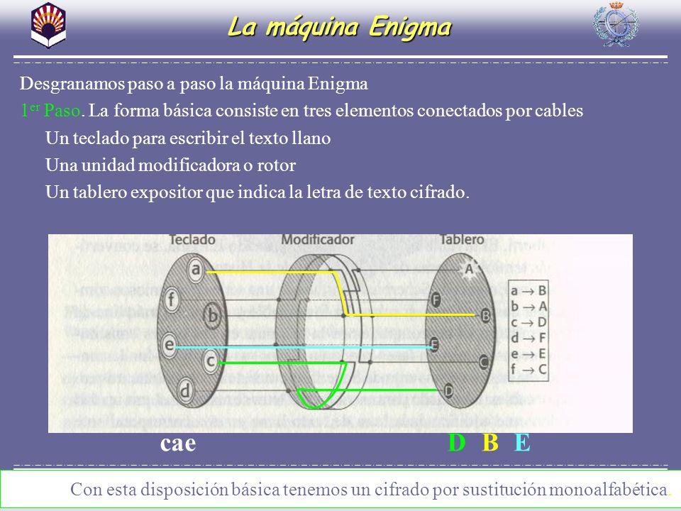 Criptografía como recurso para el aula de matemáticas. El arte de esconder La máquina Enigma Desgranamos paso a paso la máquina Enigma 1 er Paso. La f