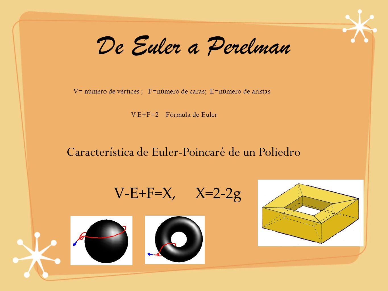 De Euler a Perelman V= número de vértices ; F=número de caras; E=número de aristas V-E+F=2 Fórmula de Euler Característica de Euler-Poincaré de un Pol