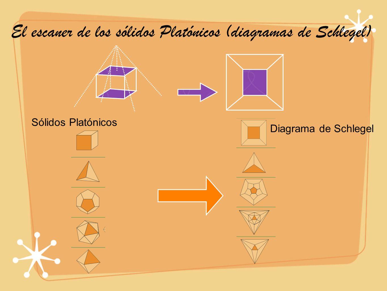 Diagrama de Schlegel Sólidos Platónicos El escaner de los sólidos Platónicos (diagramas de Schlegel)