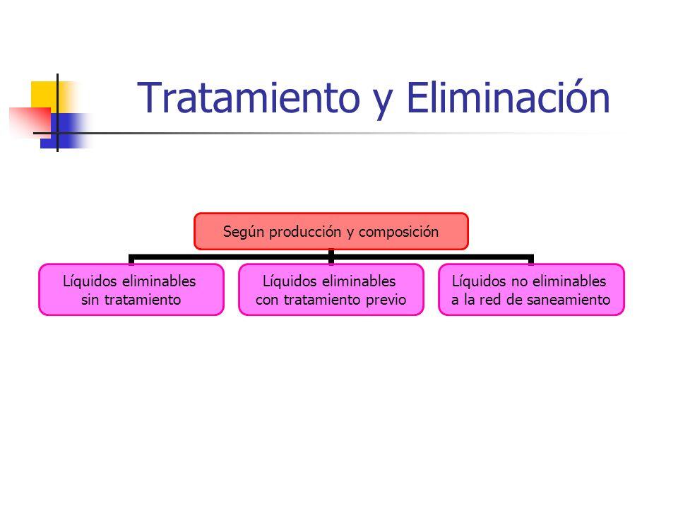 Tratamiento y Eliminación Según producción y composición Líquidos eliminables sin tratamiento Líquidos eliminables con tratamiento previo Líquidos no