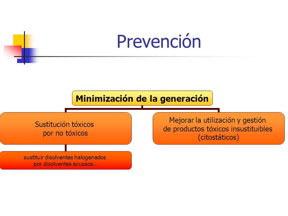 Prevención Minimización de la generación Sustitución tóxicos por no tóxicos sustituir disolventes halogenados por disolventes acuosos… Mejorar la util