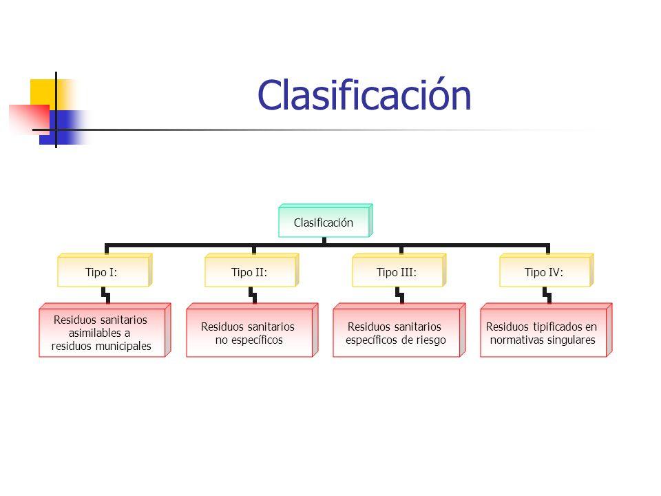 Clasificación Tipo I: Residuos sanitarios asimilables a residuos municipales Tipo II: Residuos sanitarios no específicos Tipo III: Residuos sanitarios