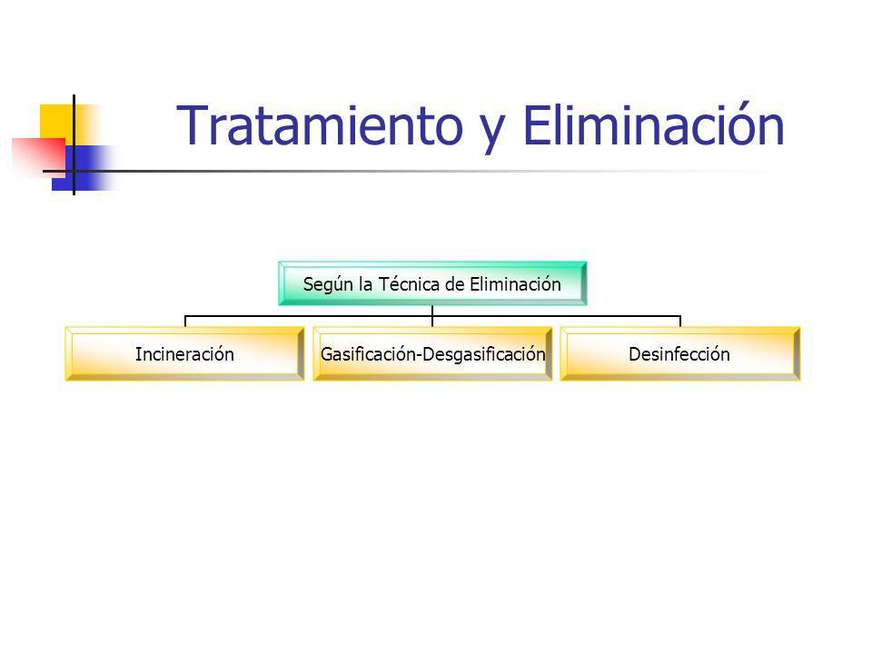 Tratamiento y Eliminación Según la Técnica de Eliminación Incineración Gasificación- Desgasificación Desinfección