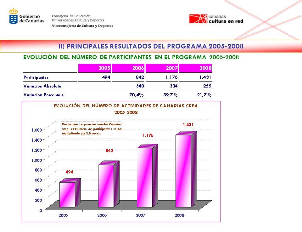 EVOLUCIÓN DEL NÚMERO DE PARTICIPANTES EN EL PROGRAMA 2005-2008 II) PRINCIPALES RESULTADOS DEL PROGRAMA 2005-2008