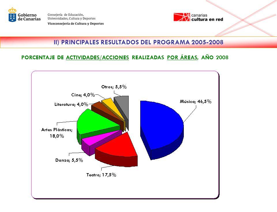 PORCENTAJE DE ACTIVIDADES/ACCIONES REALIZADAS POR ÁREAS, AÑO 2008 II) PRINCIPALES RESULTADOS DEL PROGRAMA 2005-2008