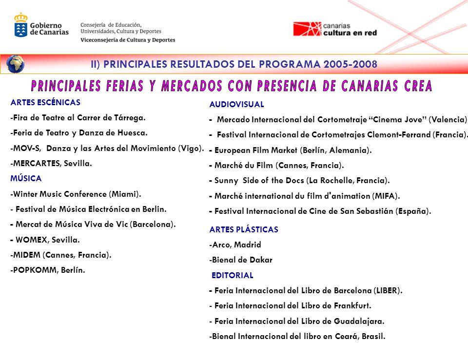 ARTES ESCÉNICAS -Fira de Teatre al Carrer de Tárrega.