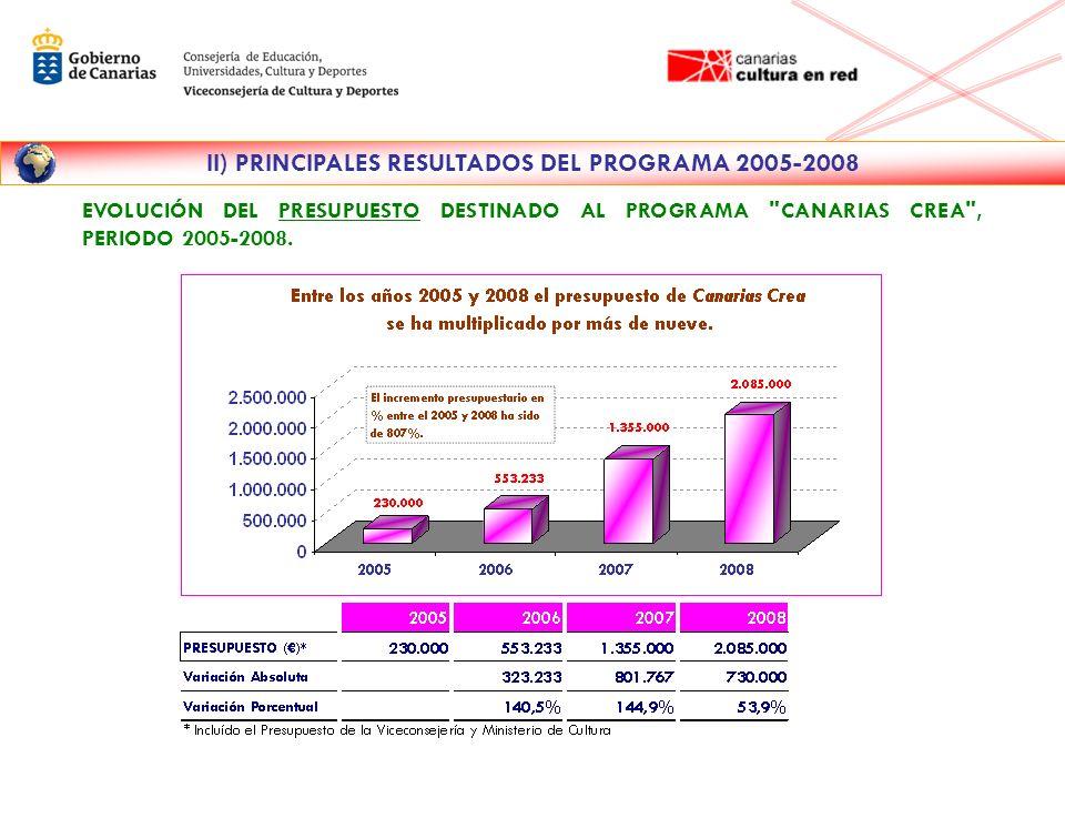 II) PRINCIPALES RESULTADOS DEL PROGRAMA 2005-2008 EVOLUCIÓN DE LAS ACTIVIDADES REALIZADAS POR EL PROGRAMA CANARIAS CREA , PERIODO 2005-2008.