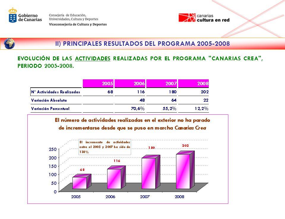 II) PRINCIPALES RESULTADOS DEL PROGRAMA 2005-2008 PORCENTAJE DE ACTIVIDADES REALIZADAS SEGÚN DESTINO, PERIODO 2005-2008.