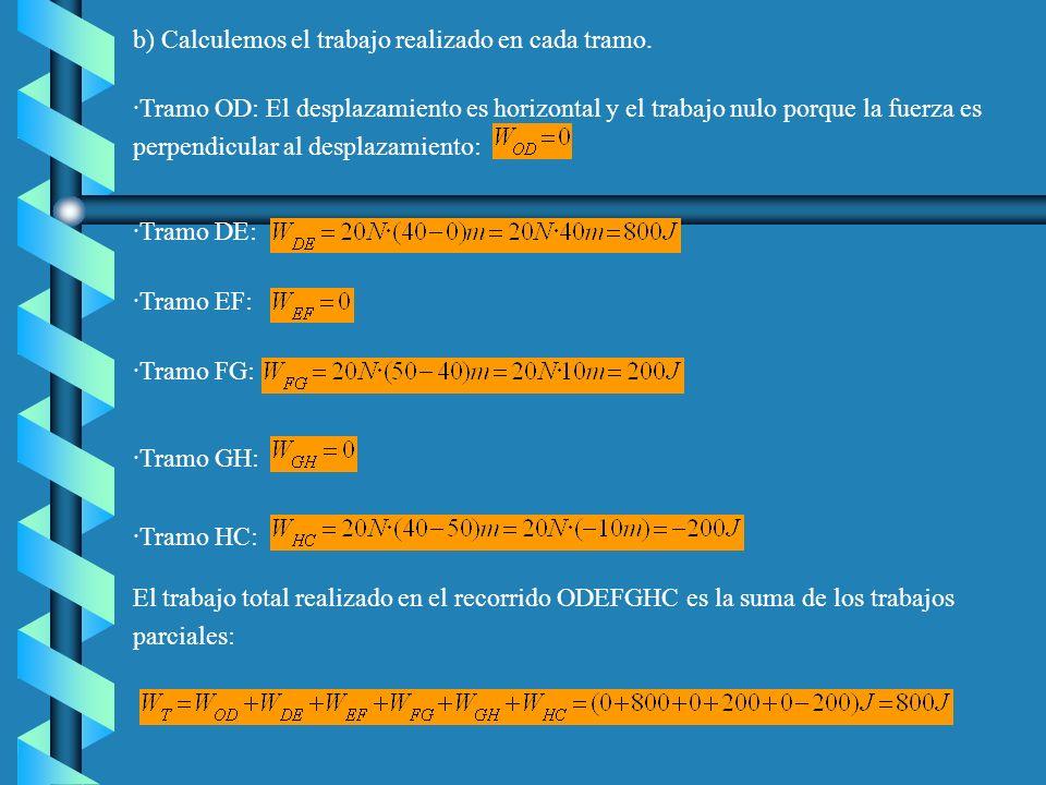 a)En el tramo OA, el trabajo es: En el tramo AB, el trabajo es nulo porque la fuerza es perpendicular a desplazamiento. En el tramo BC, el trabajo de