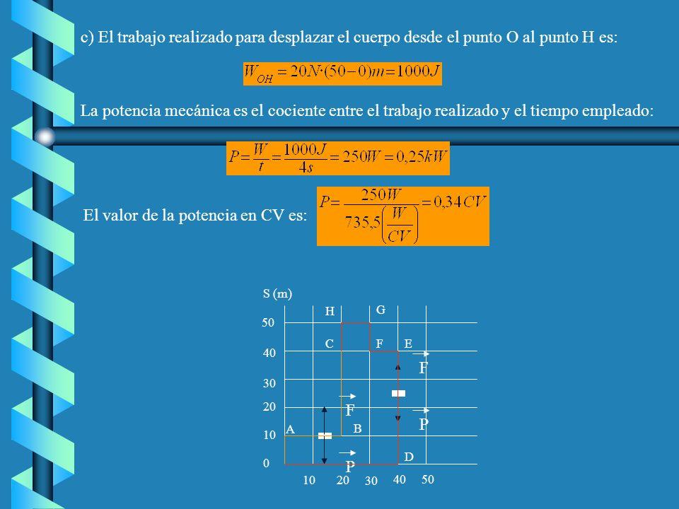 c) El trabajo realizado para desplazar el cuerpo desde el punto O al punto H es: La potencia mecánica es el cociente entre el trabajo realizado y el tiempo empleado: El valor de la potencia en CV es: 50 40 30 20 10 0 S (m) 1020 30 4050 F P F P A B C D EF G H