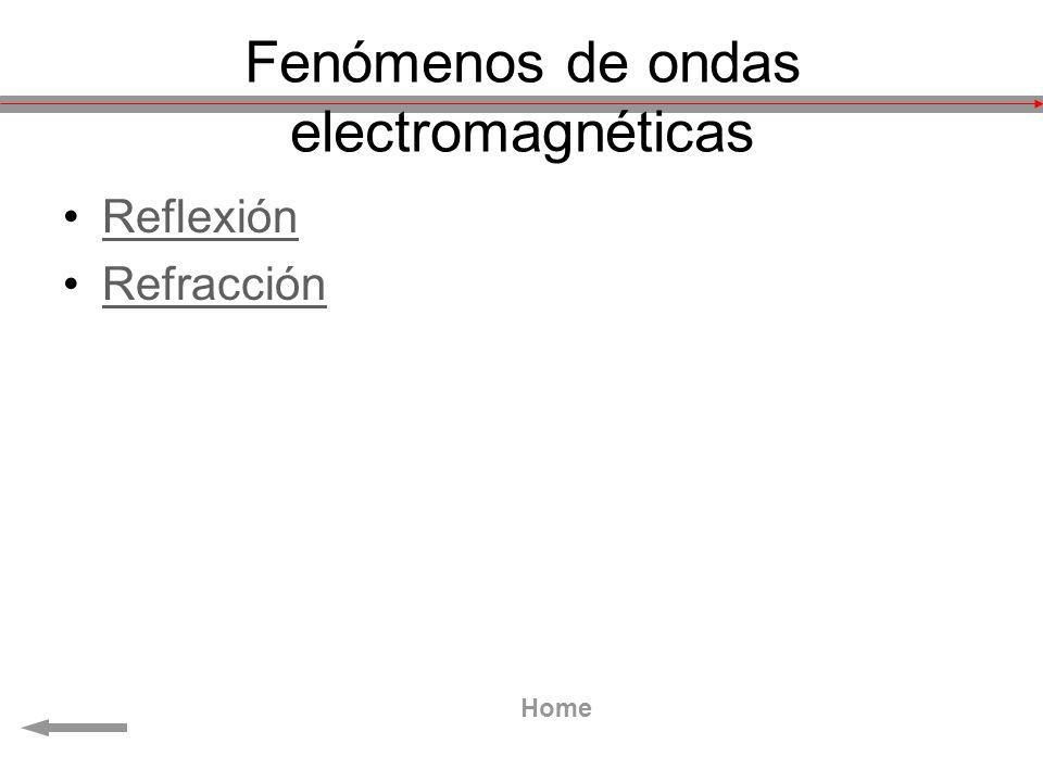 Fenómenos de ondas electromagnéticas Reflexión Refracción Home