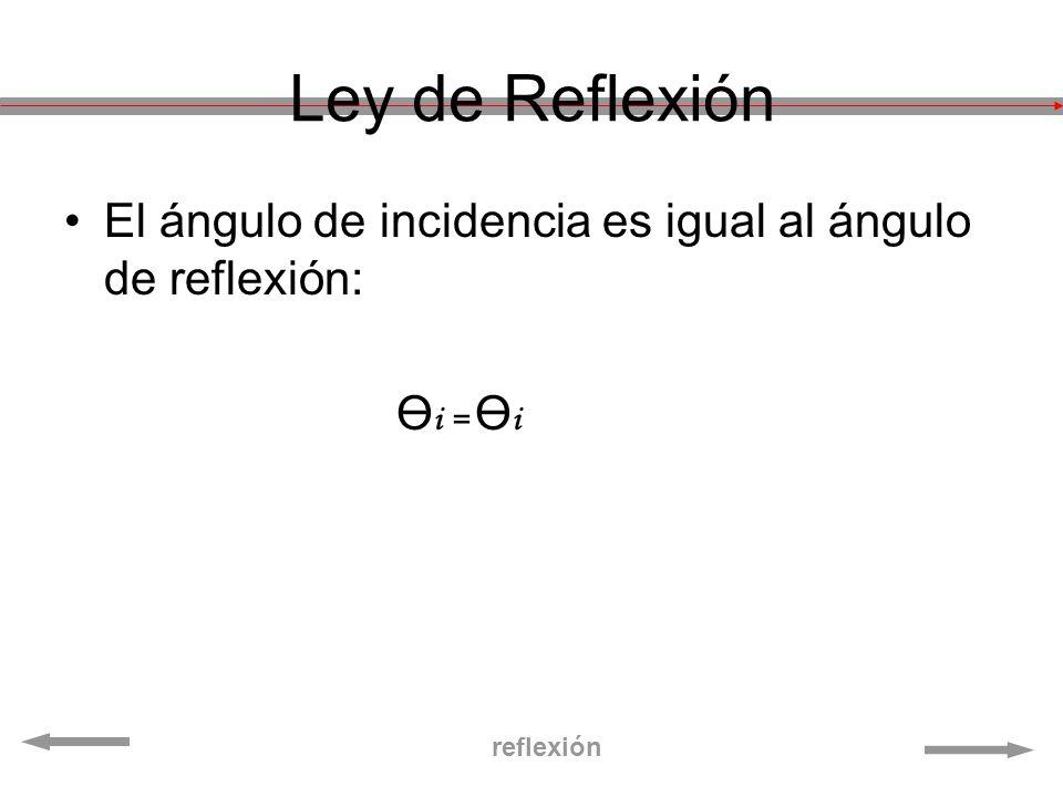 Ley de Reflexión El ángulo de incidencia es igual al ángulo de reflexión: Ө i = Ө i reflexión