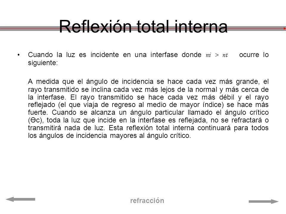 Reflexión total interna Cuando la luz es incidente en una interfase donde ni > nt ocurre lo siguiente: A medida que el ángulo de incidencia se hace ca