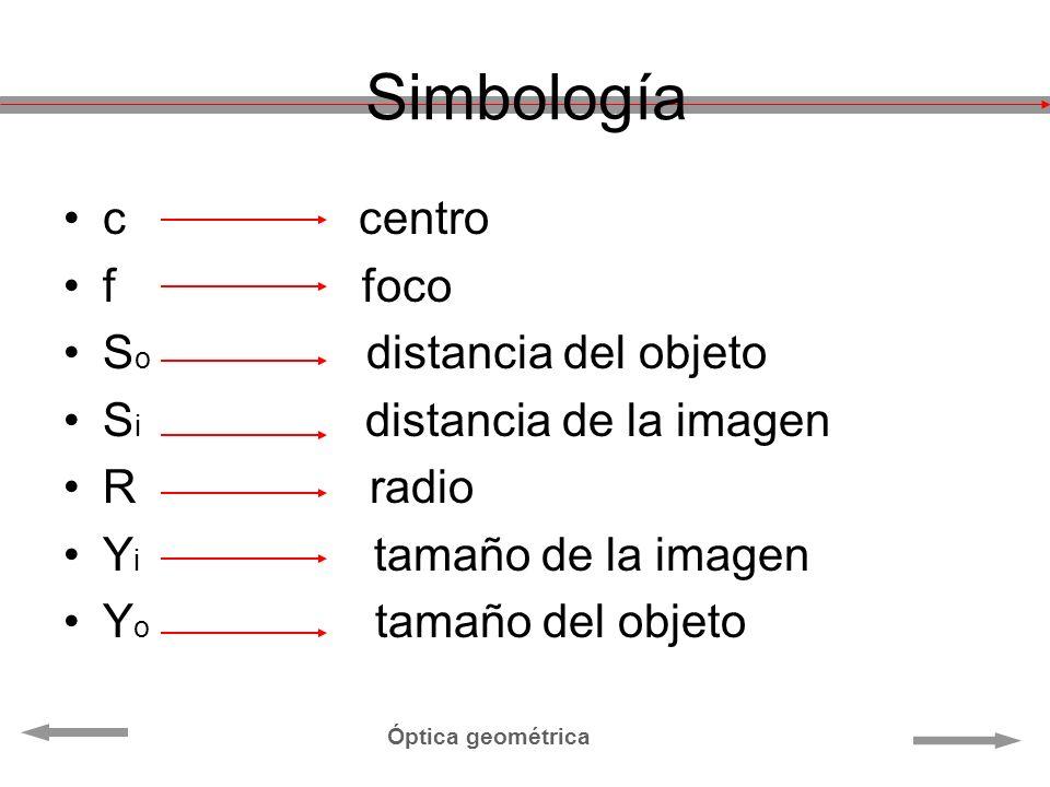Simbología c centro f foco S o distancia del objeto S i distancia de la imagen R radio Y i tamaño de la imagen Y o tamaño del objeto Óptica geométrica