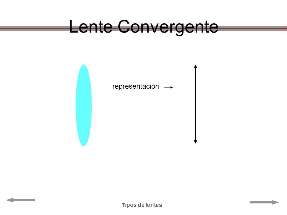 Lente Convergente representación Tipos de lentes