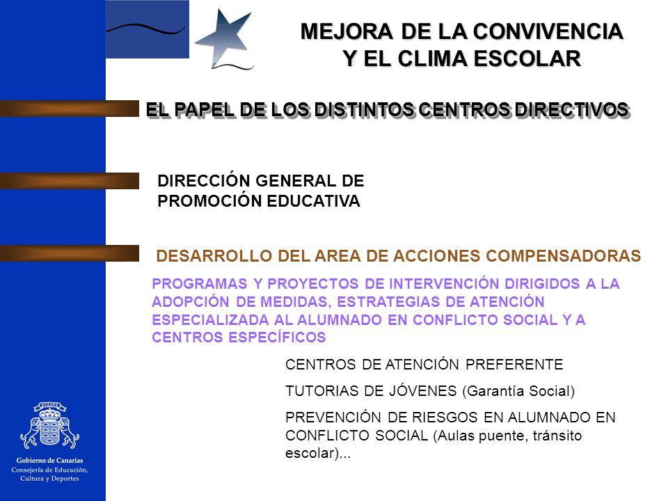 MEJORA DE LA CONVIVENCIA Y EL CLIMA ESCOLAR EL PAPEL DE LOS DISTINTOS CENTROS DIRECTIVOS DIRECCIÓN GENERAL DE PROMOCIÓN EDUCATIVA DESARROLLO DEL AREA