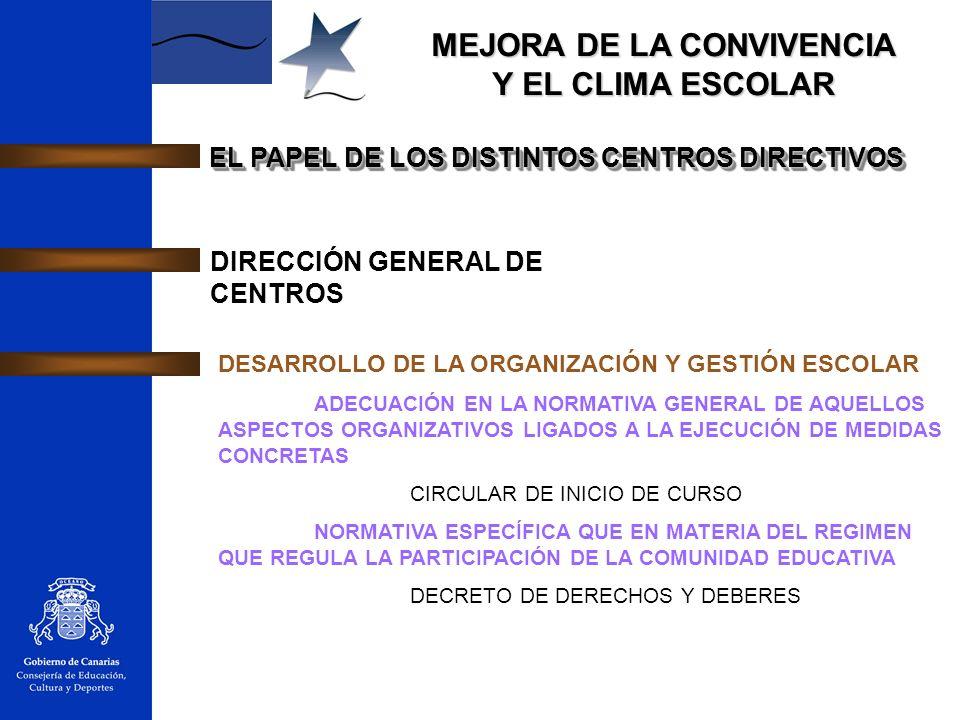 MEJORA DE LA CONVIVENCIA Y EL CLIMA ESCOLAR EL PAPEL DE LOS DISTINTOS CENTROS DIRECTIVOS DIRECCIÓN GENERAL DE CENTROS DESARROLLO DE LA ORGANIZACIÓN Y