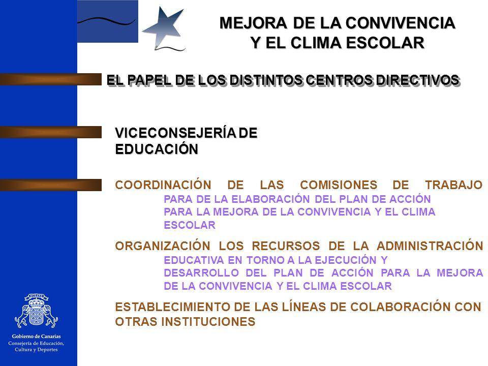 MEJORA DE LA CONVIVENCIA Y EL CLIMA ESCOLAR EL PAPEL DE LOS DISTINTOS CENTROS DIRECTIVOS VICECONSEJERÍA DE EDUCACIÓN COORDINACIÓN DE LAS COMISIONES DE