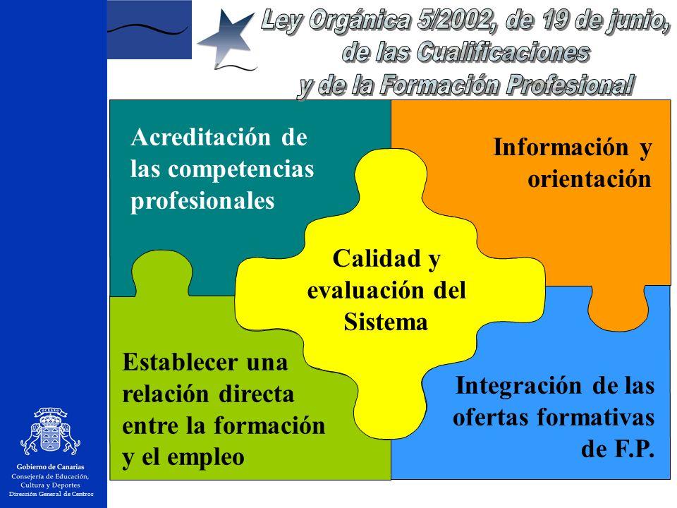 Dirección General de Centros Información y orientación Establecer una relación directa entre la formación y el empleo Acreditación de las competencias profesionales Integración de las ofertas formativas de F.P.
