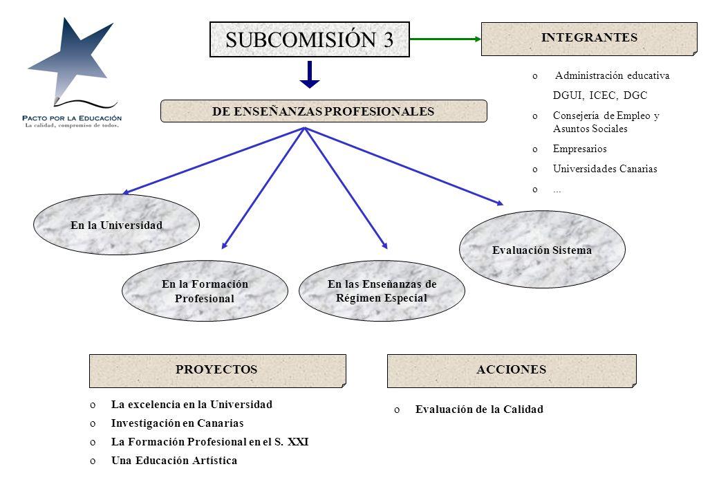 SUBCOMISIÓN 2 Organización y funcionamiento de los Centros Evaluación del Sistema Nueva dimensión de la educación Integrantes oAutonomía de Centros. o