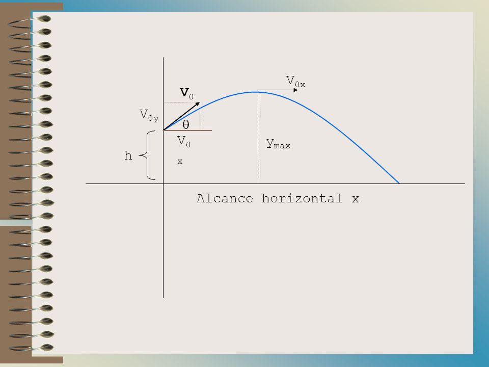 V0V0 V 0x y max h Alcance horizontal x V0xV0x V 0y