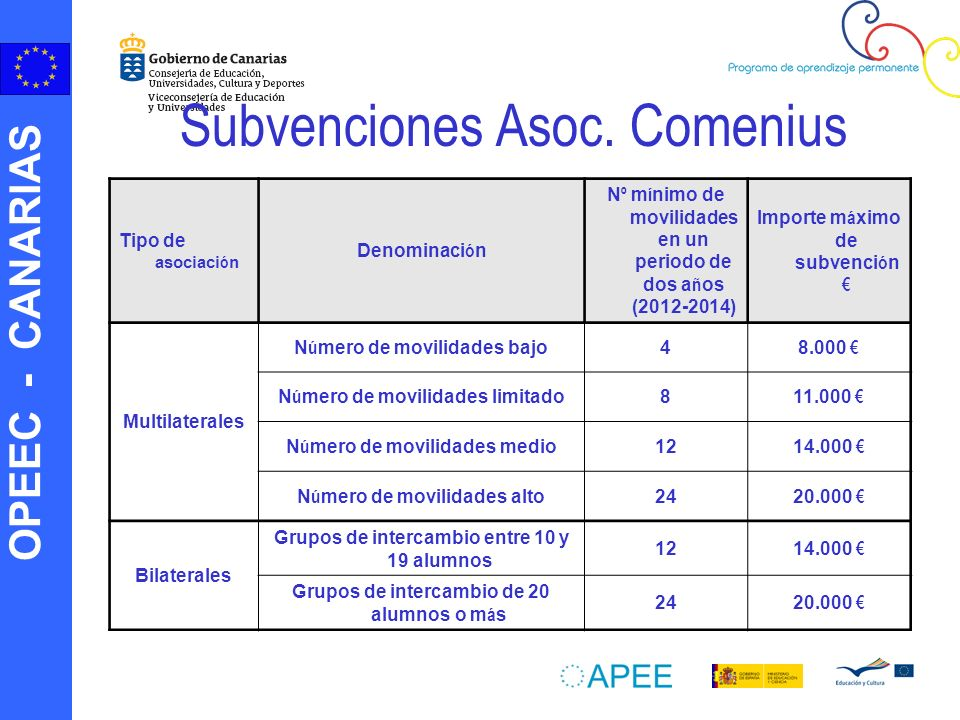 OPEEC - CANARIAS Subvenciones Asoc. Comenius Tipo de asociaci ó n Denominaci ó n N º m í nimo de movilidades en un periodo de dos a ñ os (2012-2014) I