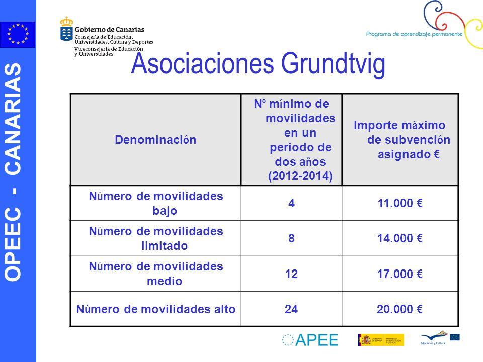OPEEC - CANARIAS Asociaciones Grundtvig Denominaci ó n N º m í nimo de movilidades en un periodo de dos a ñ os (2012-2014) Importe m á ximo de subvenc