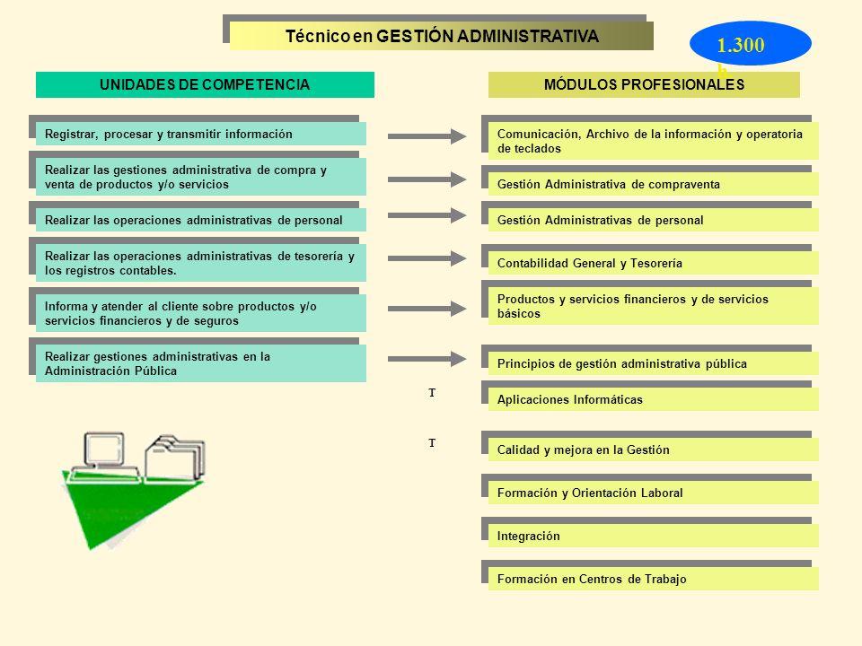 Registrar, procesar y transmitir información Realizar las gestiones administrativa de compra y venta de productos y/o servicios Realizar las operacion