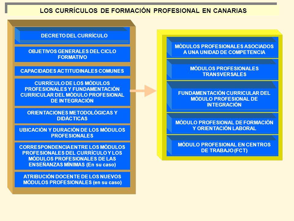 MÓDULOS PROFESIONALES ASOCIADOS A UNA UNIDAD DE COMPETENCIA MÓDULO PROFESIONAL DE FORMACIÓN Y ORIENTACIÓN LABORAL LOS CURRÍCULOS DE FORMACIÓN PROFESIO